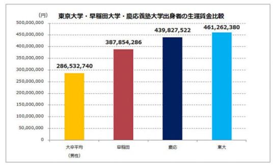 東京大学・早稲田大学・慶応義塾大学出身者の生涯賃金比較