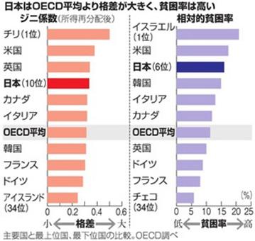 日本はOECD平均より格差が大きく、貧困率は高い
